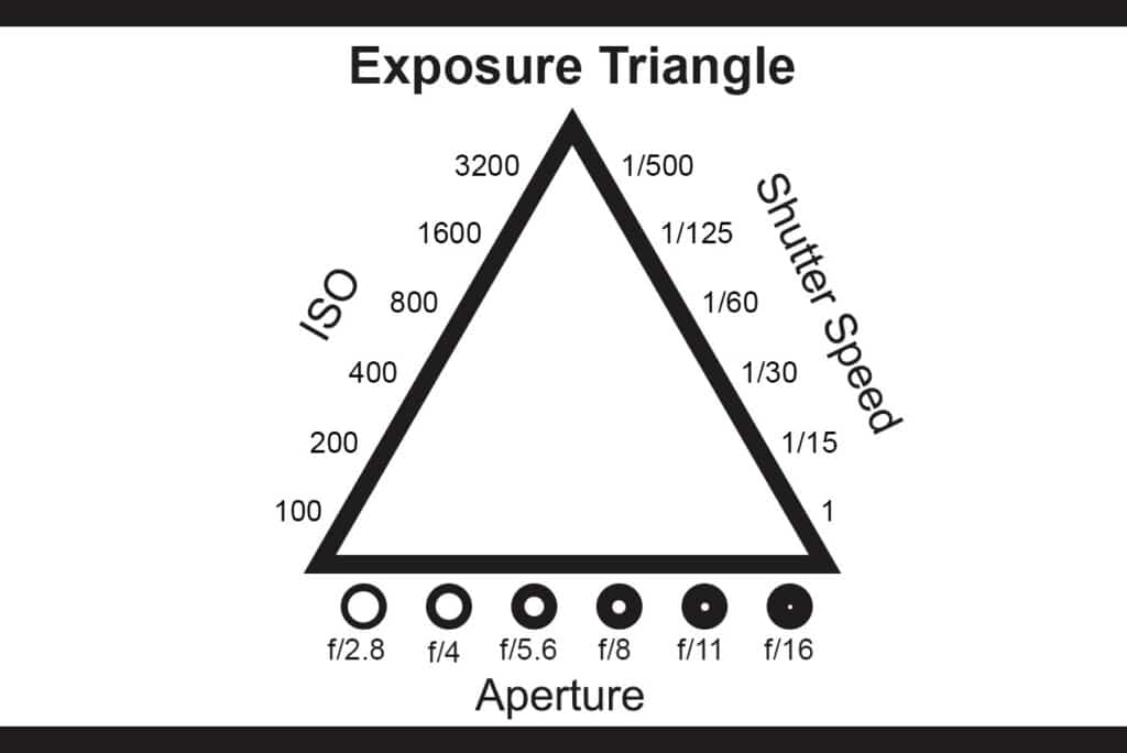 Diagram of the Exposure Triangle in Travel Photography