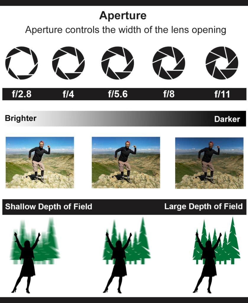 What is Aperture in Travel Photography