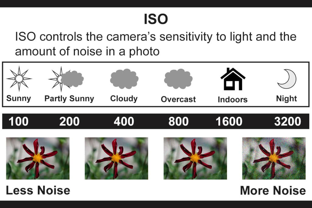 What is ISO in Travel Photography