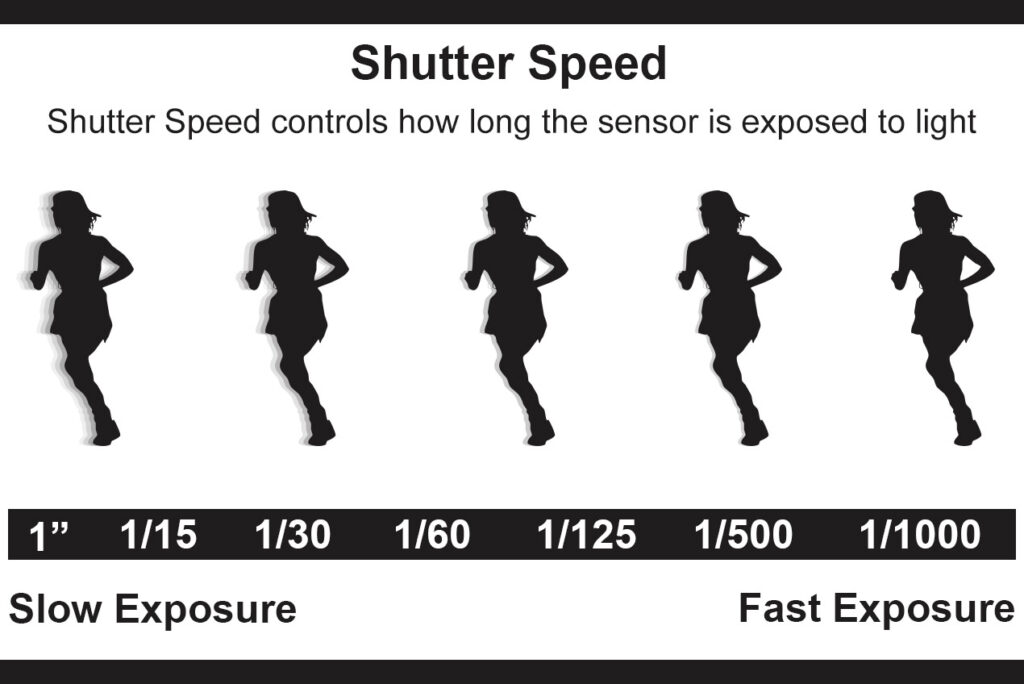 What is Shutter Speed in Travel Photography
