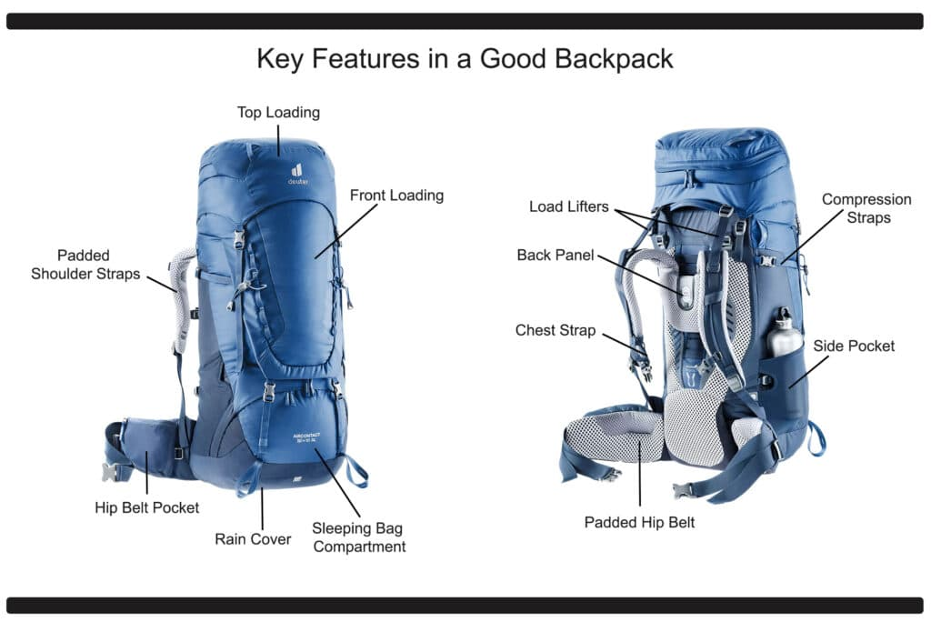 Diagram of a Deuter Hiking Backpack showing the most important features in a good backpack